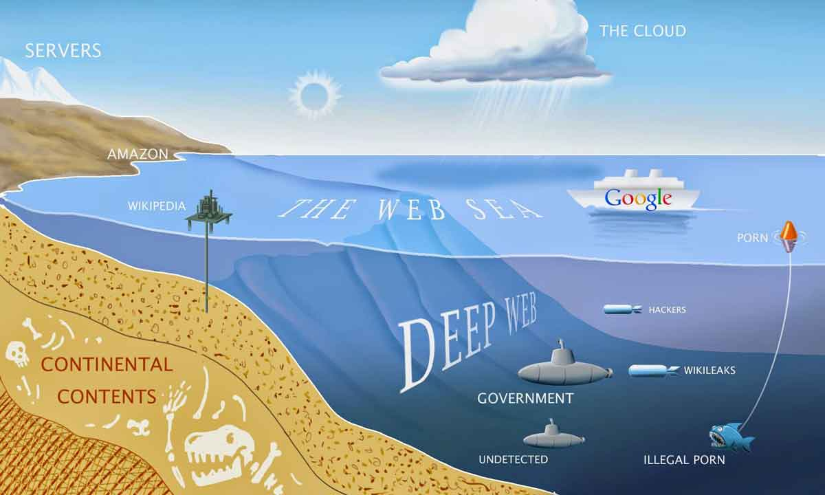 What is the Internet, the Deep Web and the Dark Web?